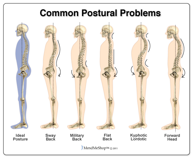 Correct posture will keep your body strong.